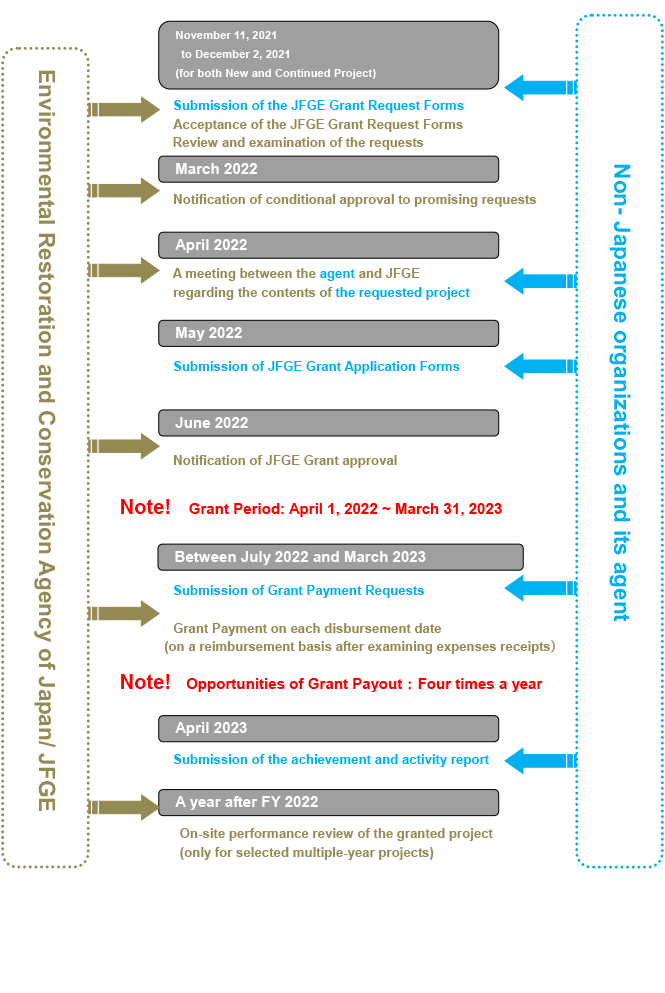 Procedural Flow of JFGE Operation for the Fiscal Year 2018