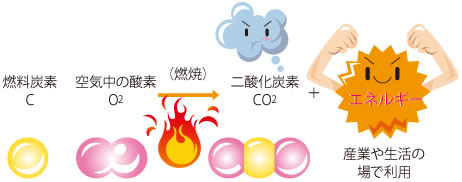 の 酸素 中 大気