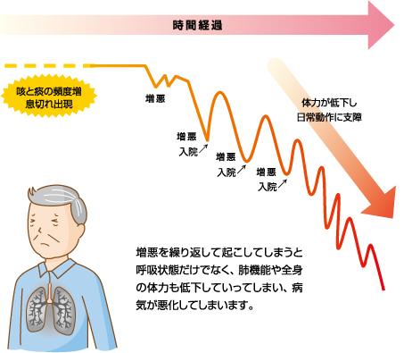 COPDの症状が重症化